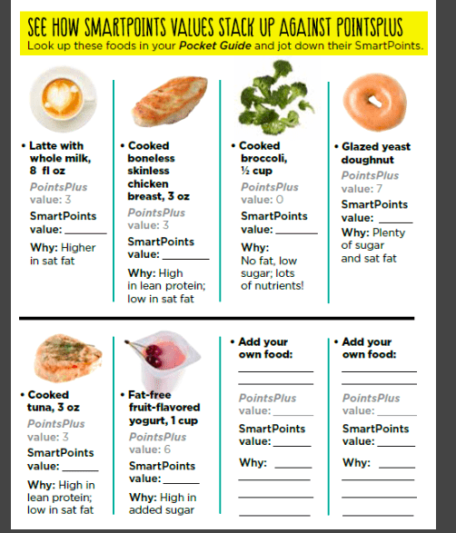 Weight Watchers Smart Points vs. Points Plus Food Examples