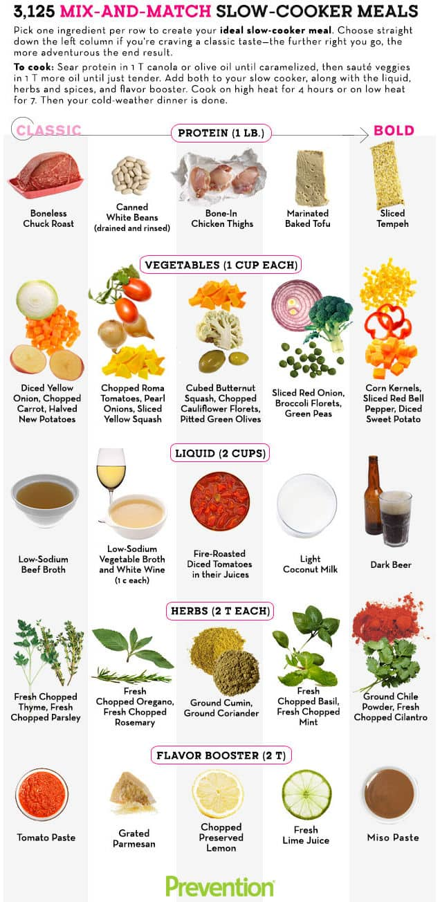 Healthy Mix and Match Slow Cooker Meals for Weight Watchers Infographic
