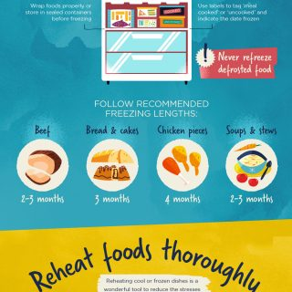 Safely Reheating Food Infographic for Weight Watchers everywhere