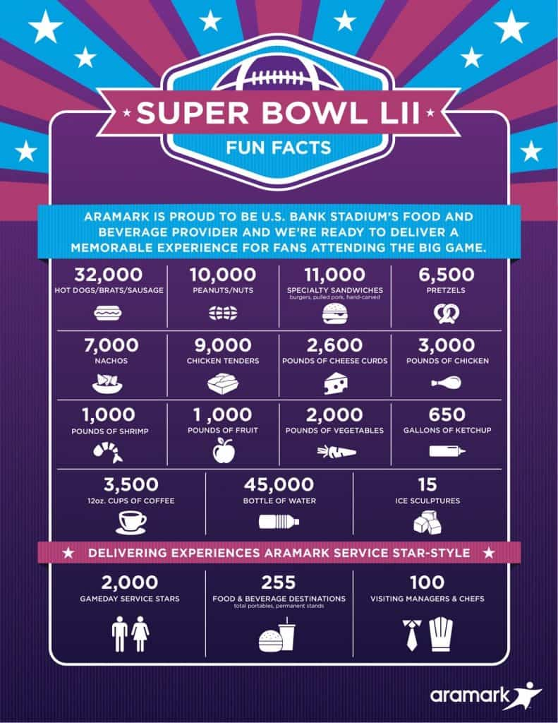 Super Bowl LII Infographic - Football Fun Facts 2018